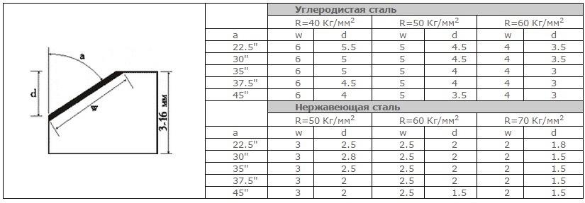 таблица снр7